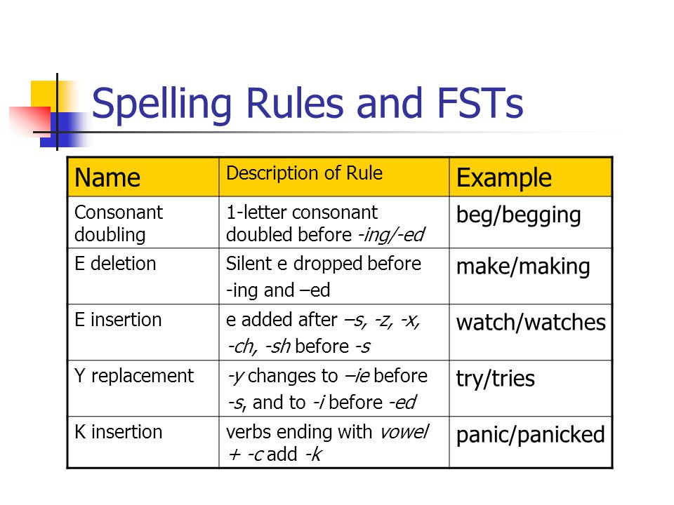 Spelling Rules and FSTs