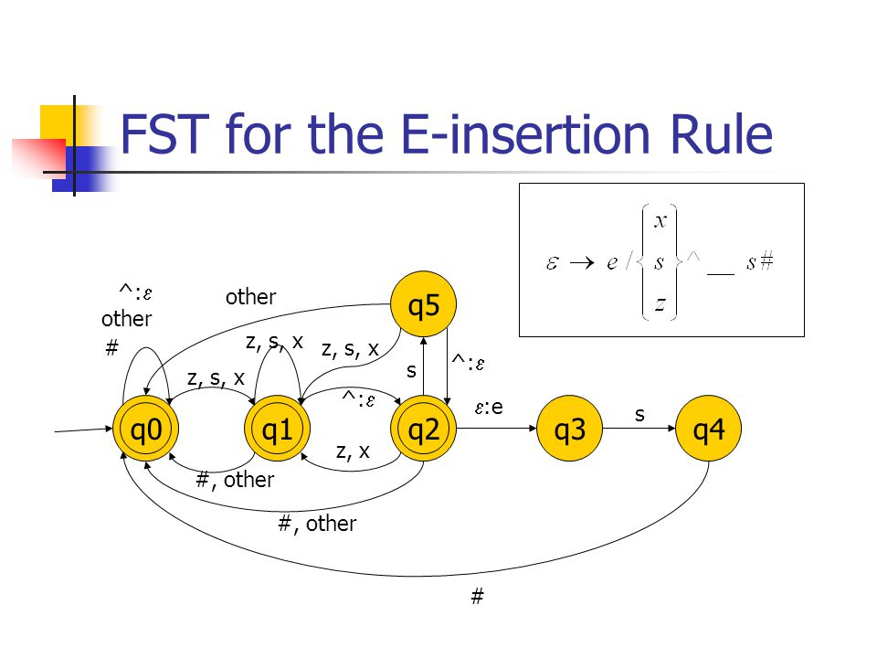FST for the E-insertion Rule