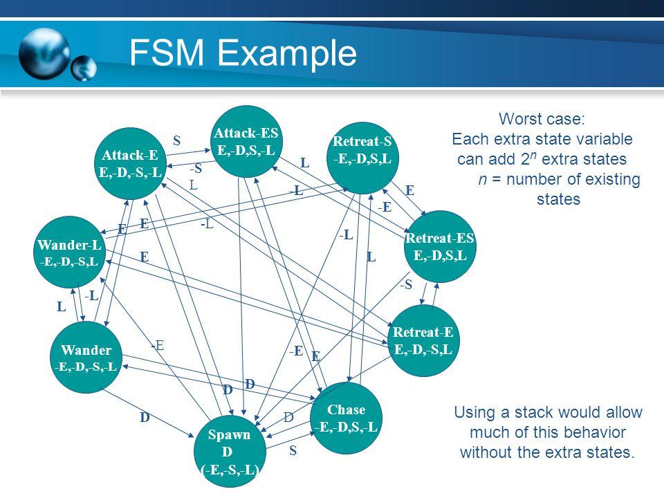 FSM Example Worst case:
