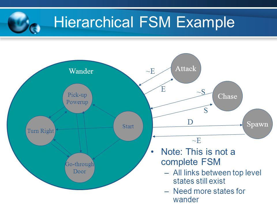 Hierarchical FSM Example