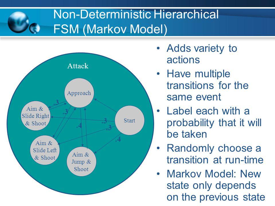 Non-Deterministic Hierarchical FSM (Markov Model)
