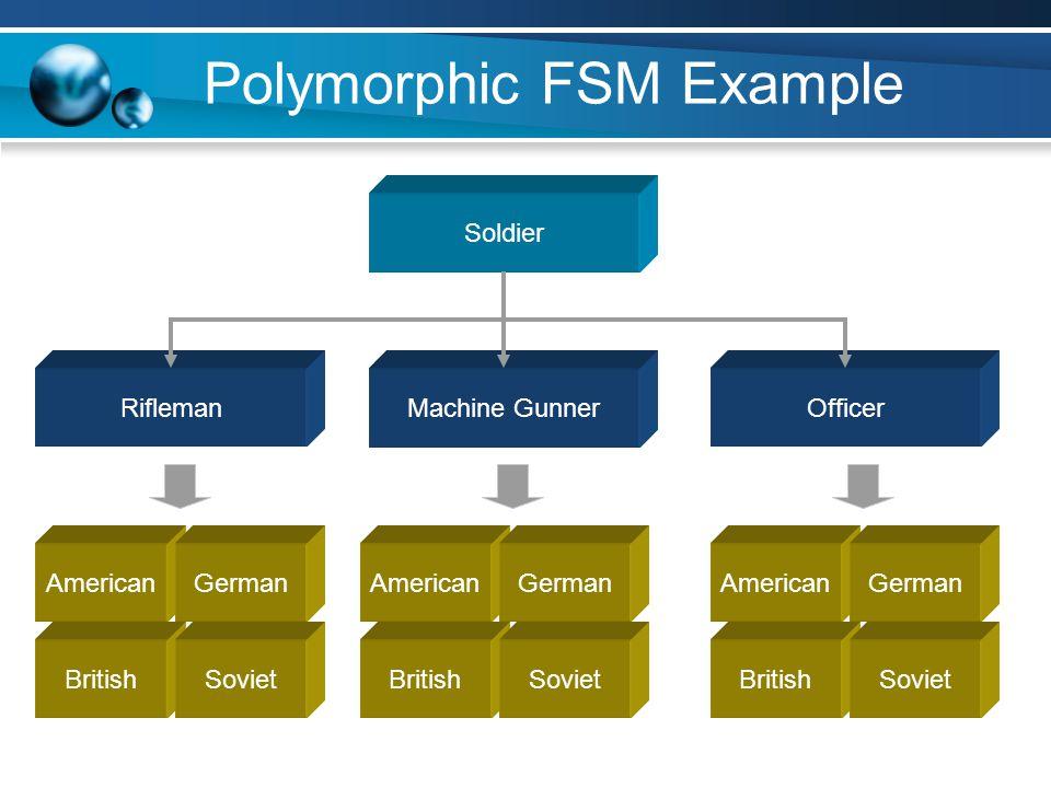 Polymorphic FSM Example