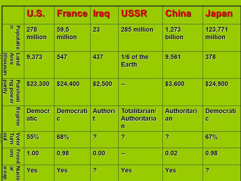 U.S. France Iraq USSR China Japan 278 million 59,5 million 23