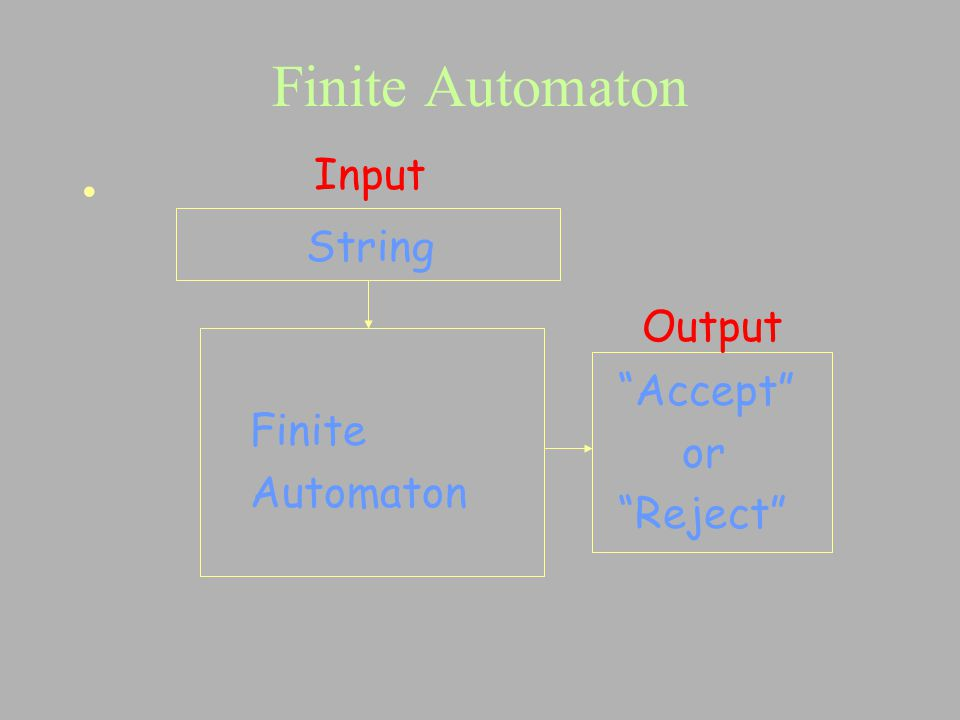Finite Automaton Input String Output Accept or Finite Reject