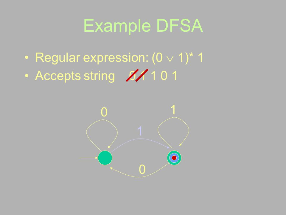 Example DFSA Regular expression: (0  1)* 1 Accepts string 0 1 1 0 1 1