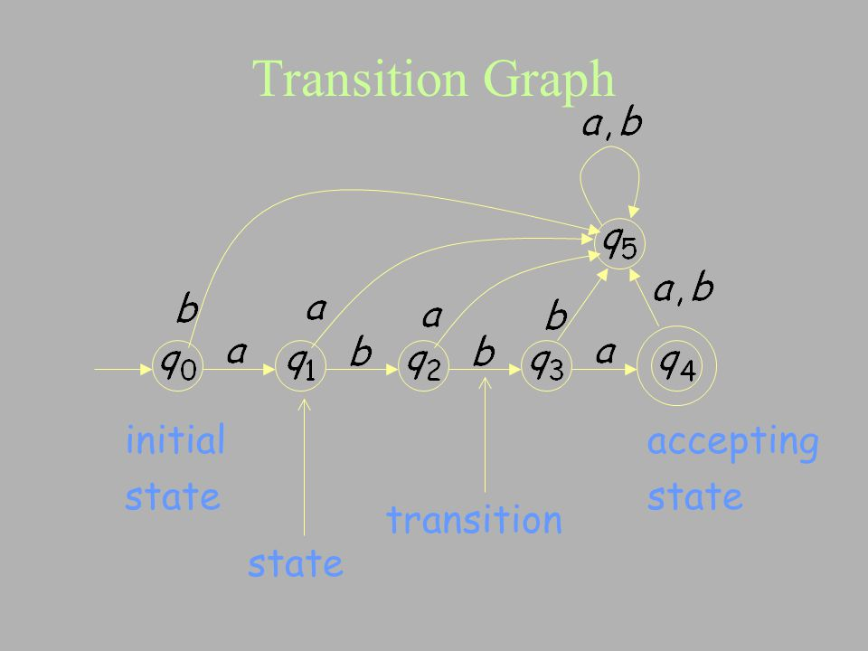 Transition Graph initial state accepting state transition state