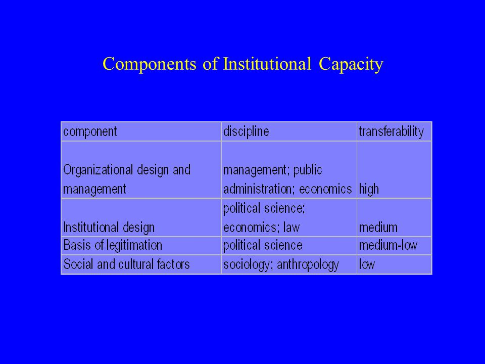 Components of Institutional Capacity