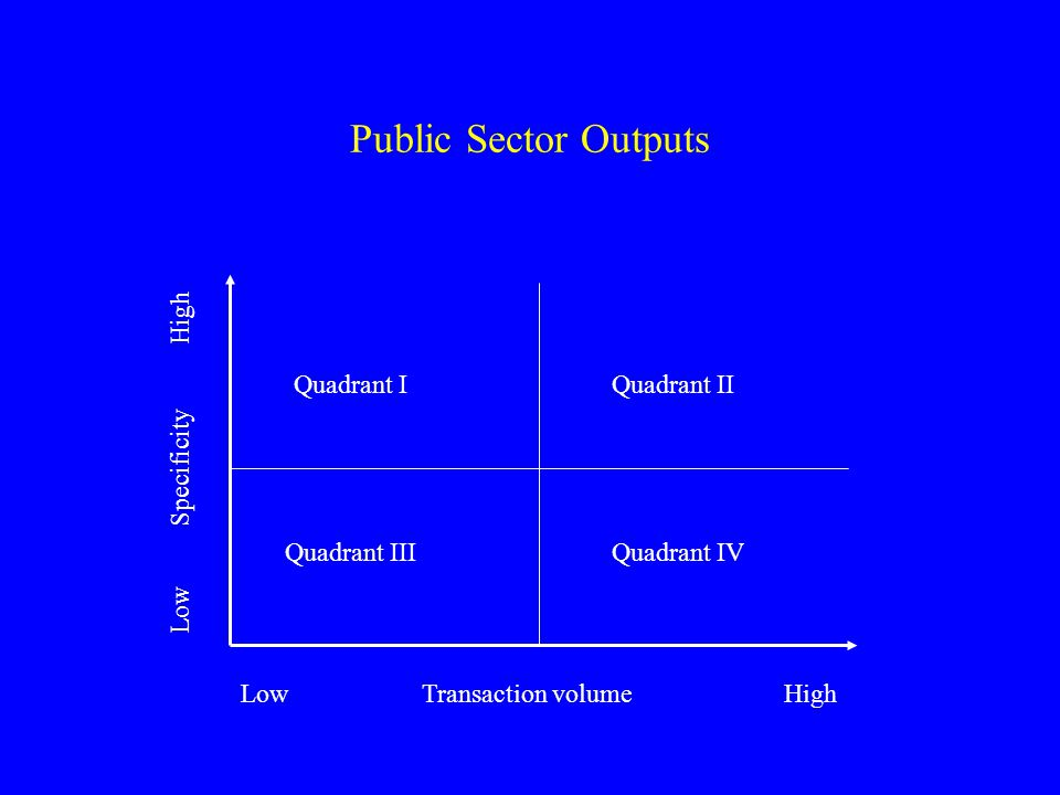 Public Sector Outputs Quadrant I Quadrant II Low Specificity High