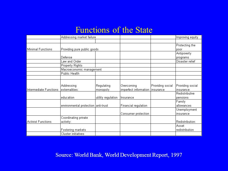 Functions of the State Source: World Bank, World Development Report, 1997