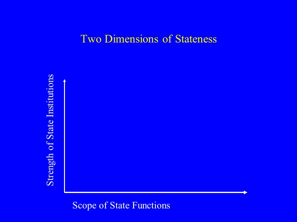 Two Dimensions of Stateness