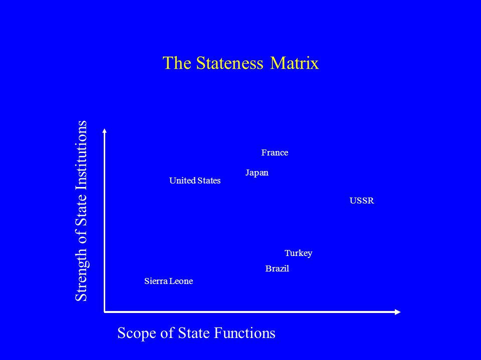 The Stateness Matrix Strength of State Institutions