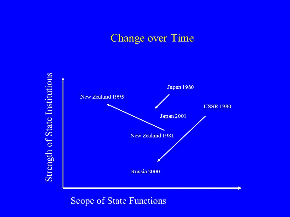 Change over Time Strength of State Institutions