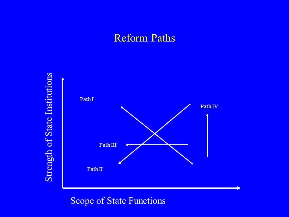 Reform Paths Strength of State Institutions Scope of State Functions