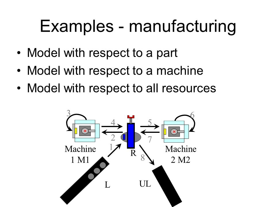 Examples - manufacturing