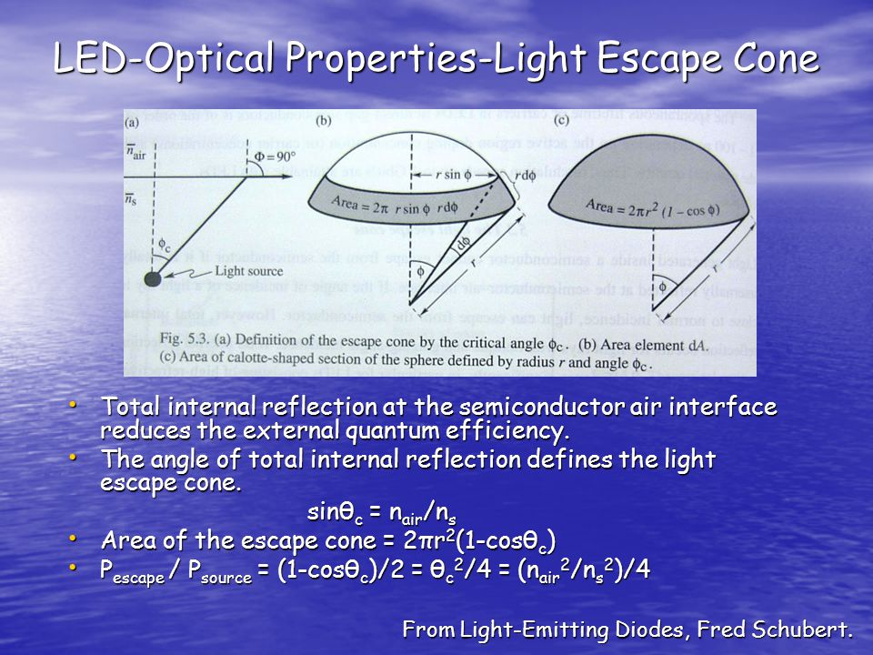 LED-Optical Properties-Light Escape Cone