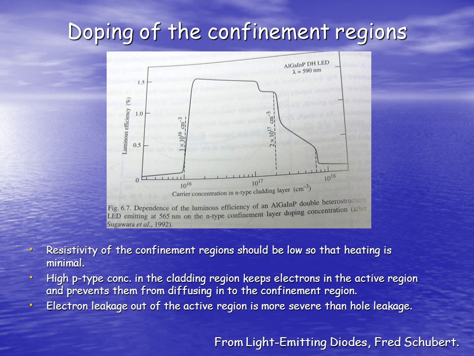 Doping of the confinement regions