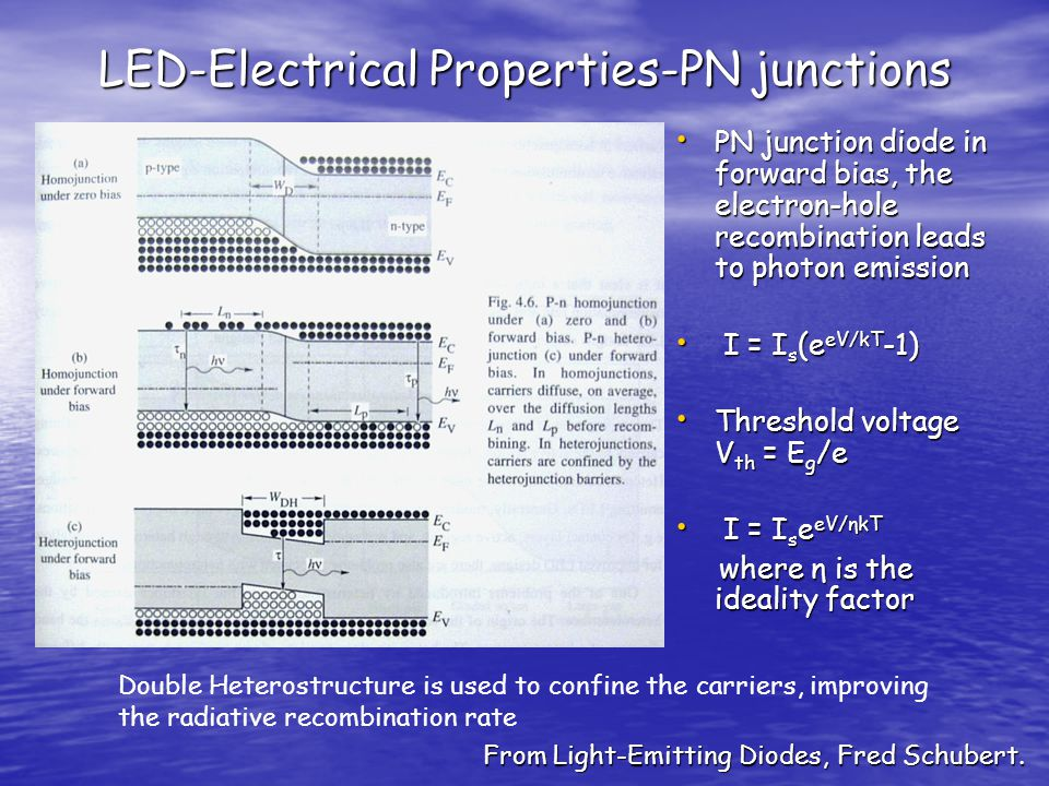 LED-Electrical Properties-PN junctions