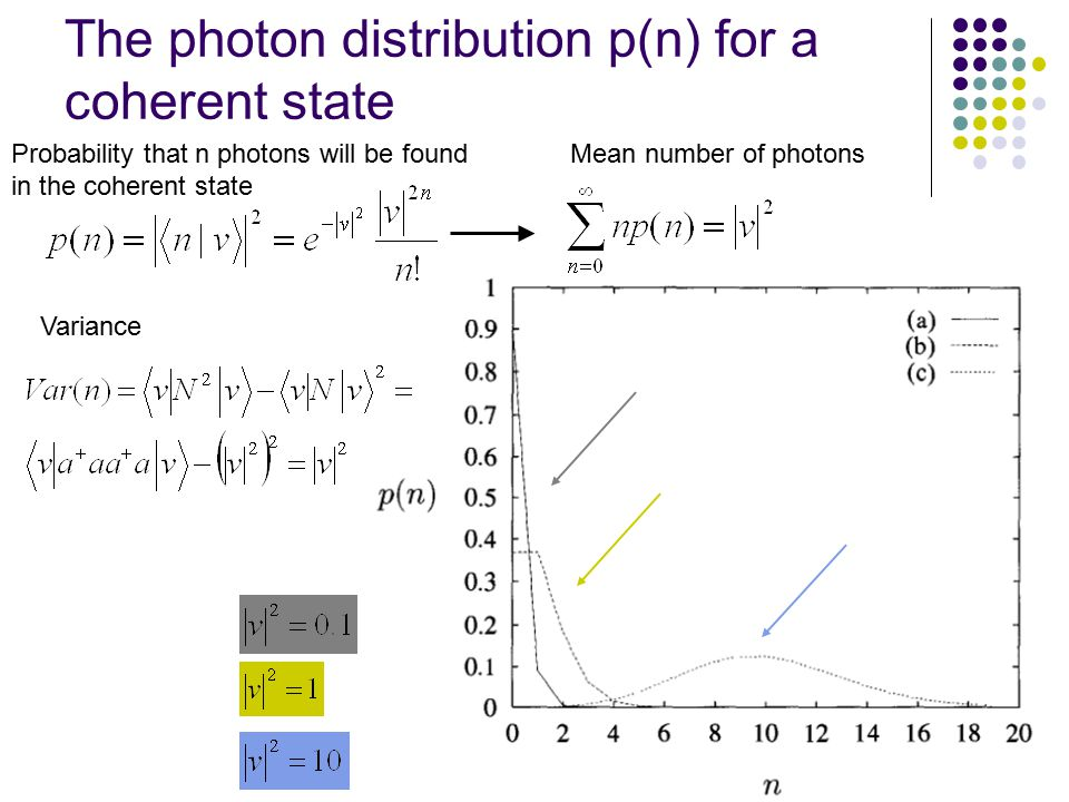 The photon distribution p(n) for a coherent state