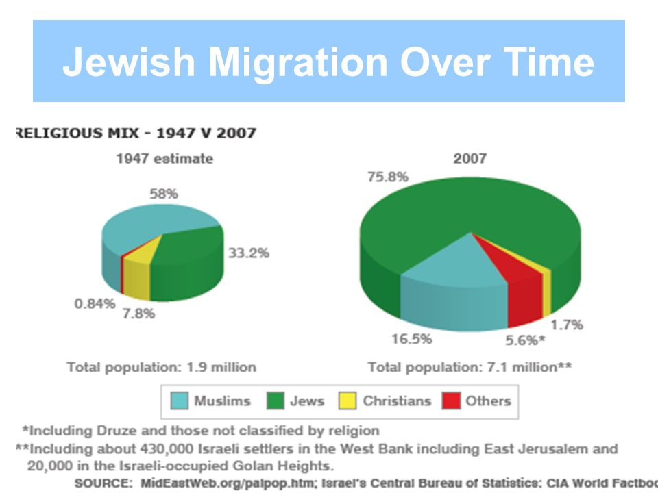 Jewish Migration Over Time