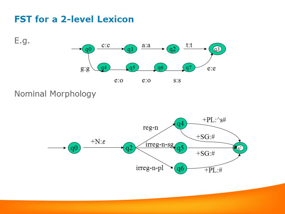 FST for a 2-level Lexicon