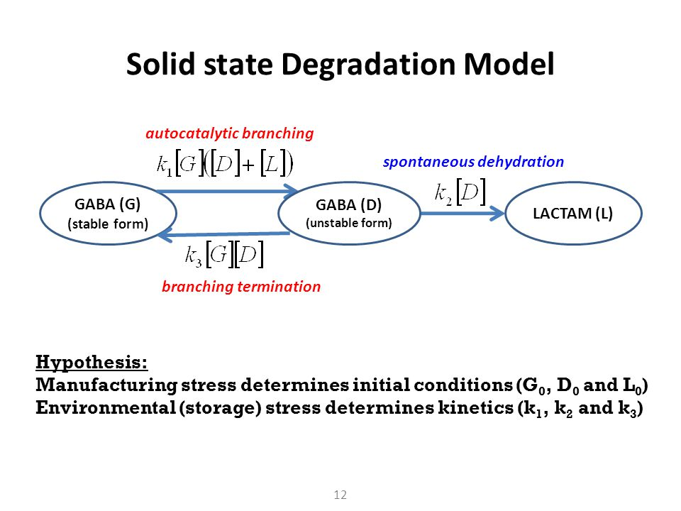 Solid state Degradation Model