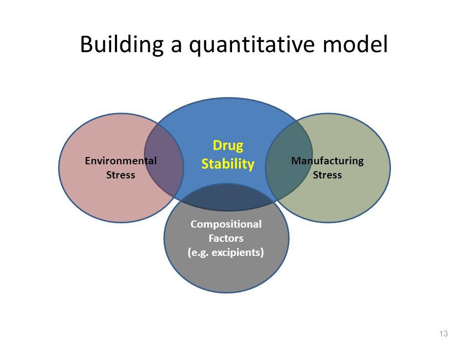 Building a quantitative model