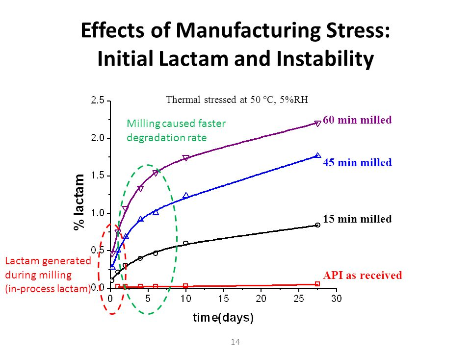Effects of Manufacturing Stress: Initial Lactam and Instability