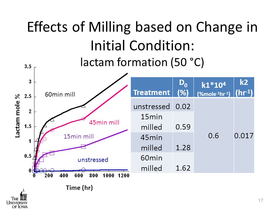 Effects of Milling based on Change in Initial Condition: lactam formation (50 °C)