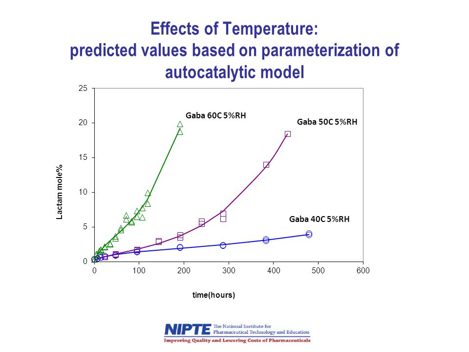 Effects of Temperature: predicted values based on parameterization of autocatalytic model