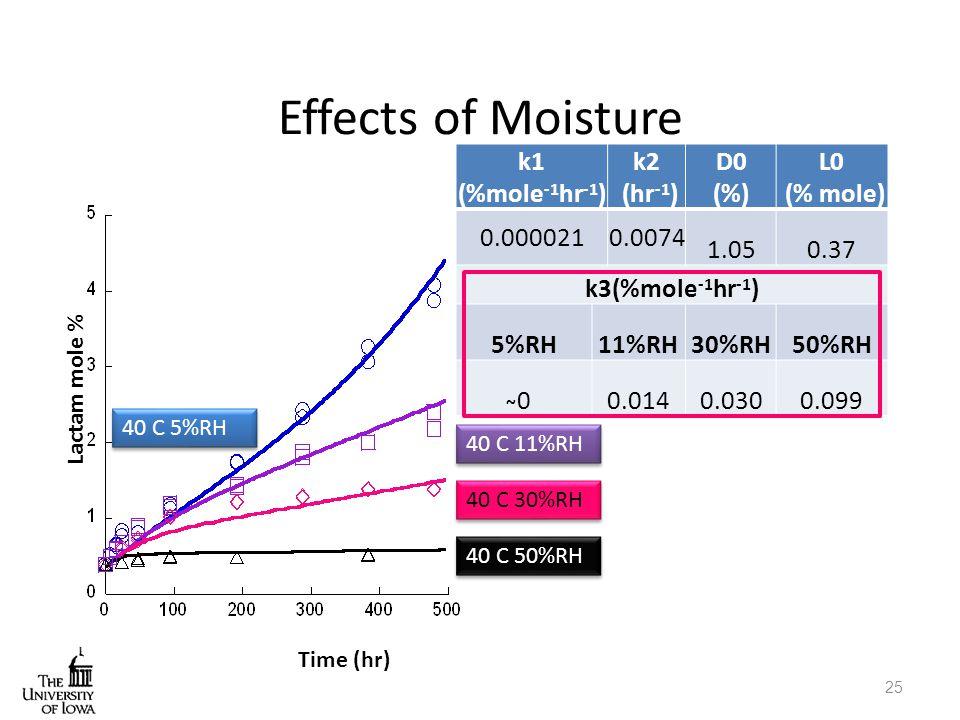 Effects of Moisture k1 (%mole-1hr-1) k2 (hr-1) D0 (%) L0 (% mole)