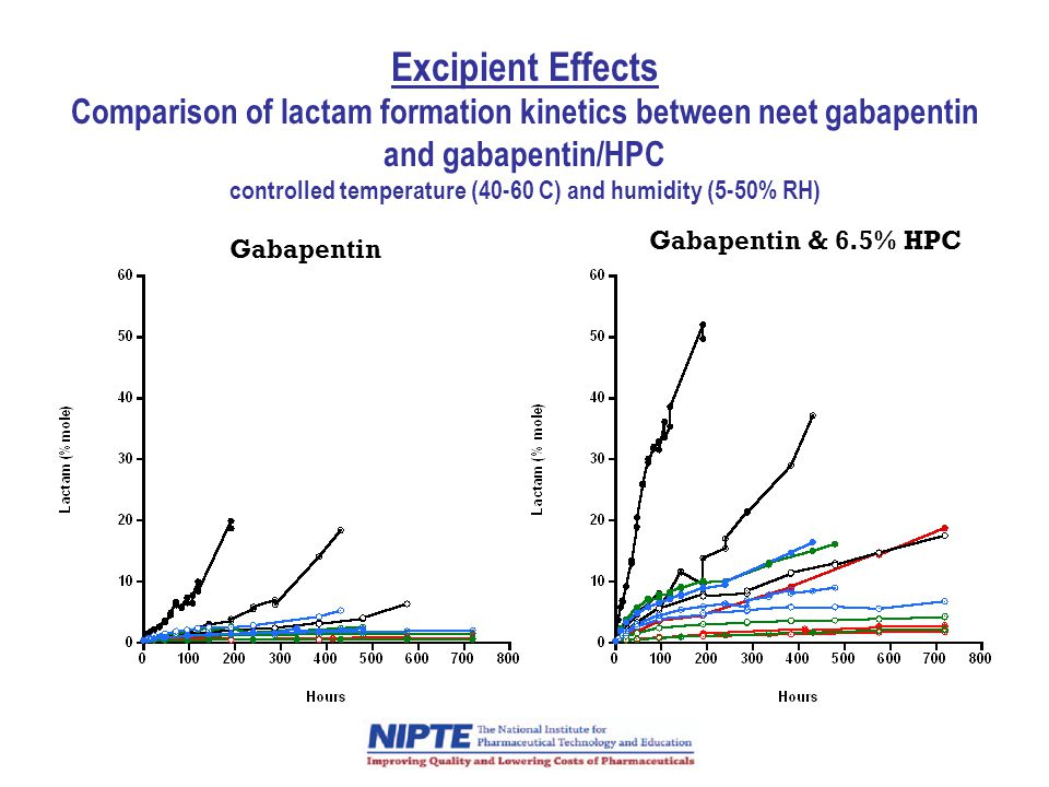 Excipient Effects Comparison of lactam formation kinetics between neet gabapentin and gabapentin/HPC controlled temperature (40-60 C) and humidity (5-50% RH)