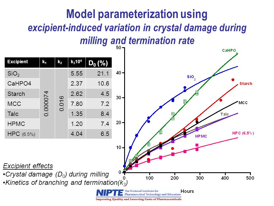 Model parameterization using excipient-induced variation in crystal damage during milling and termination rate