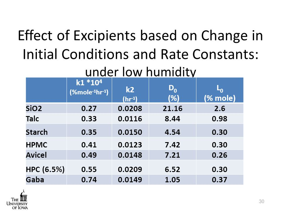 Effect of Excipients based on Change in Initial Conditions and Rate Constants: under low humidity