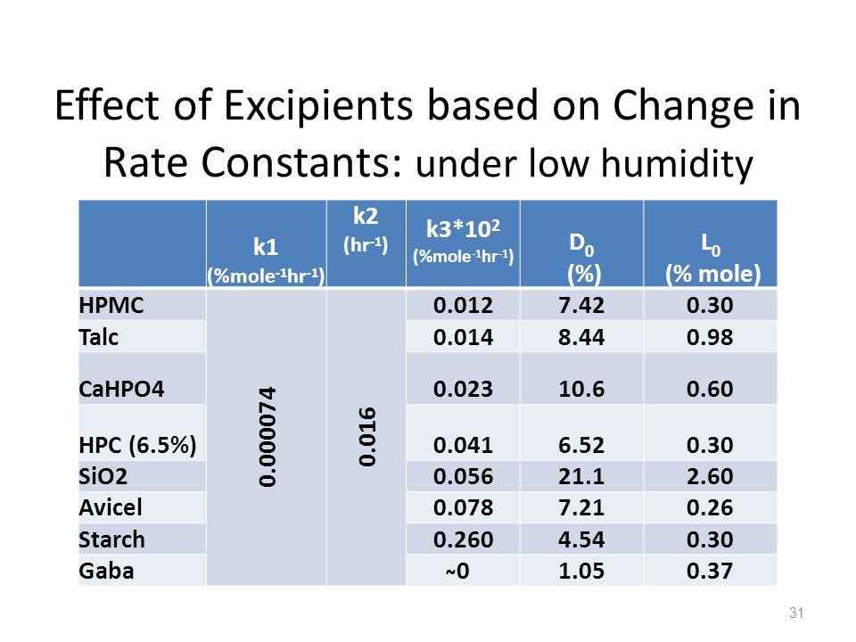 Effect of Excipients based on Change in Rate Constants: under low humidity