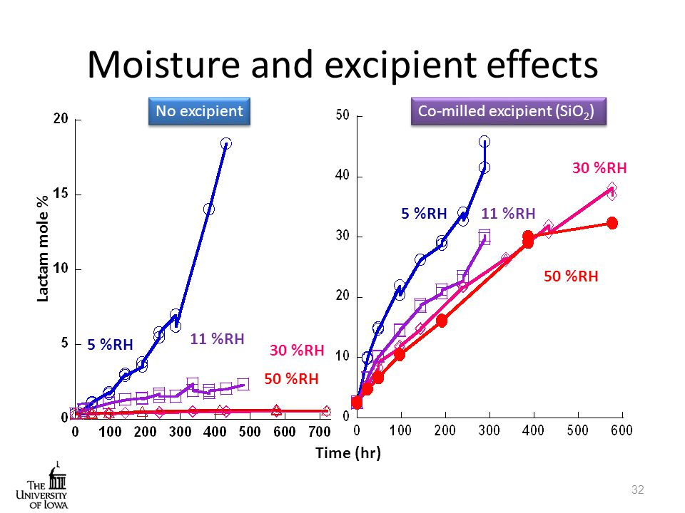 Moisture and excipient effects