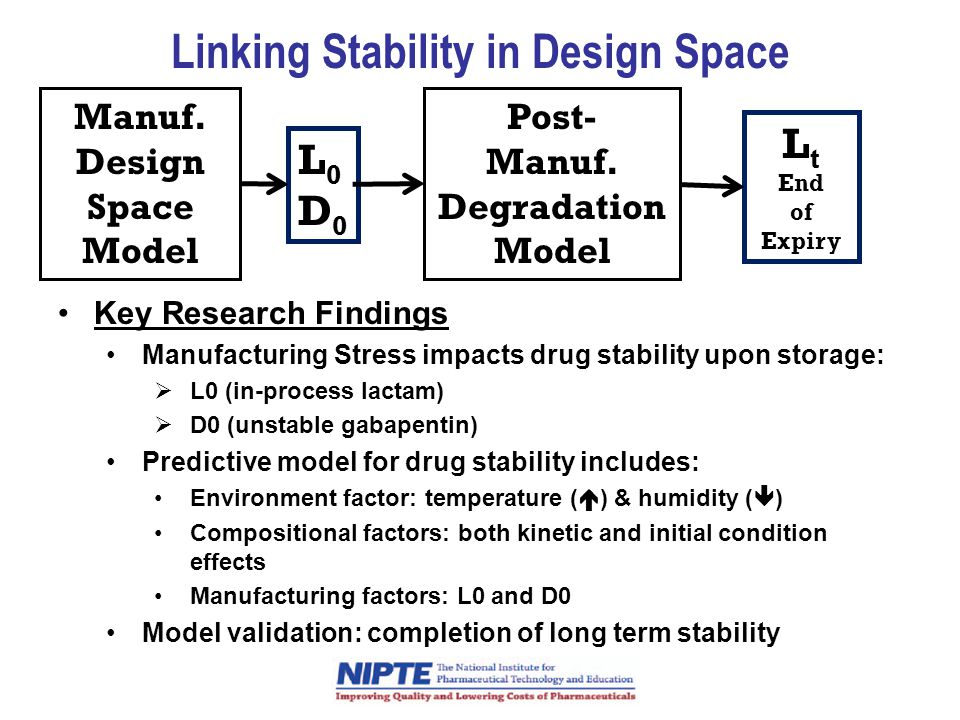 Linking Stability in Design Space