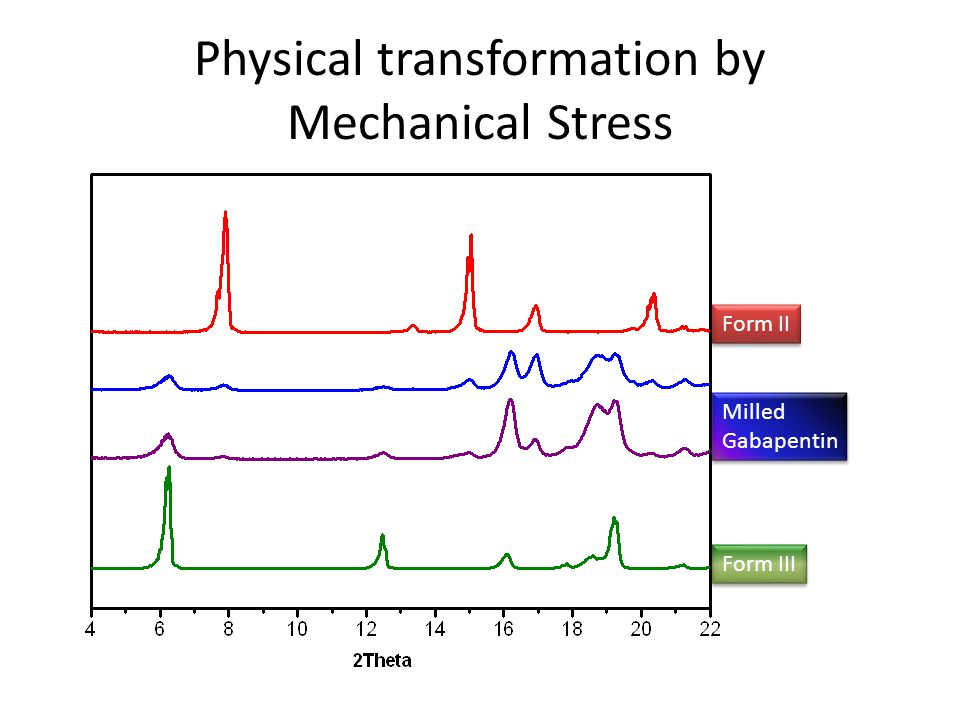 Physical transformation by Mechanical Stress