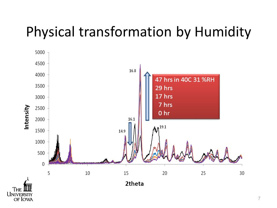 Physical transformation by Humidity