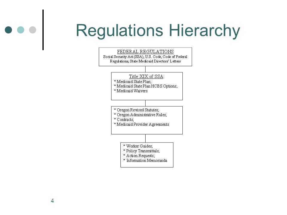 Regulations Hierarchy