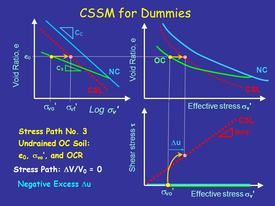 CSSM for Dummies svo svf Log sv svo Void Ratio, e Void Ratio, e OC