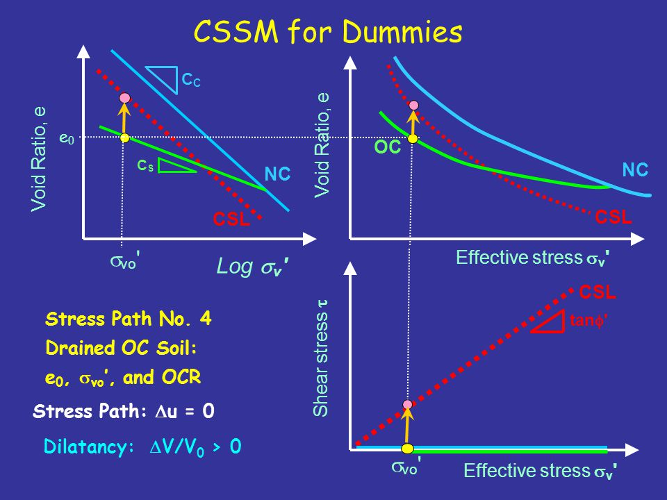 CSSM for Dummies svo Log sv Void Ratio, e Void Ratio, e OC NC NC CSL