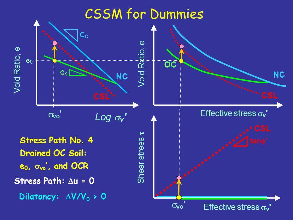 CSSM for Dummies svo Log sv Void Ratio, e Void Ratio, e OC NC NC CSL