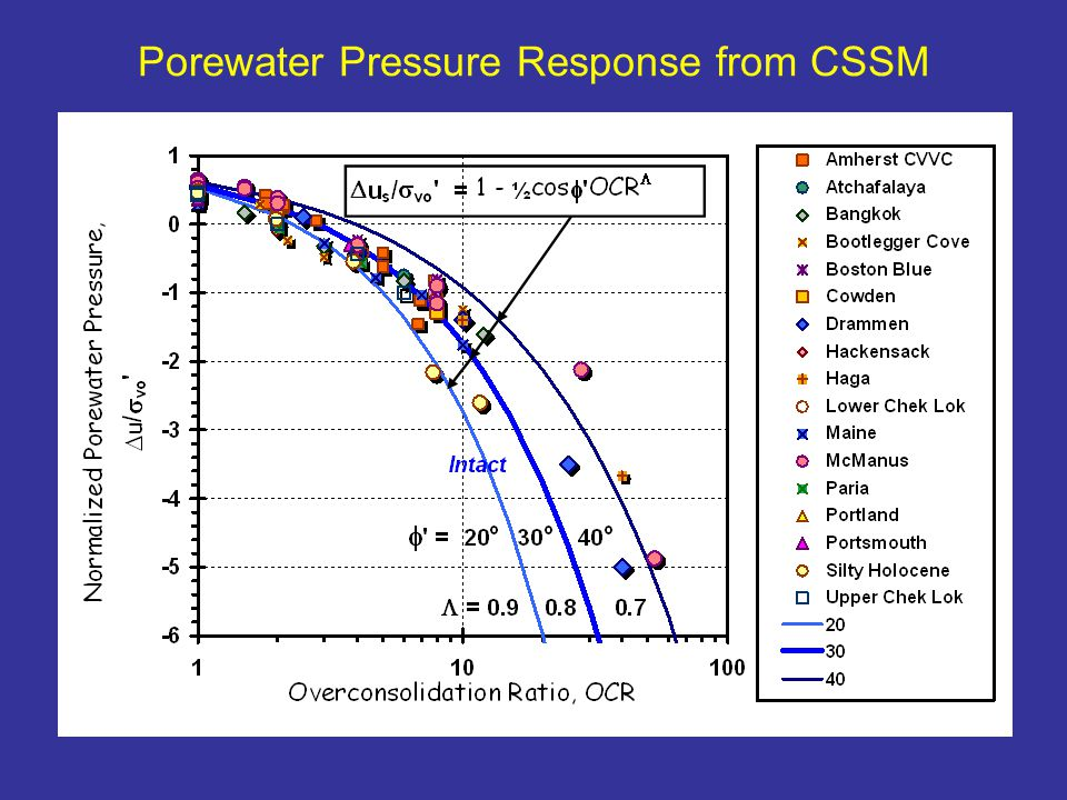 Porewater Pressure Response from CSSM