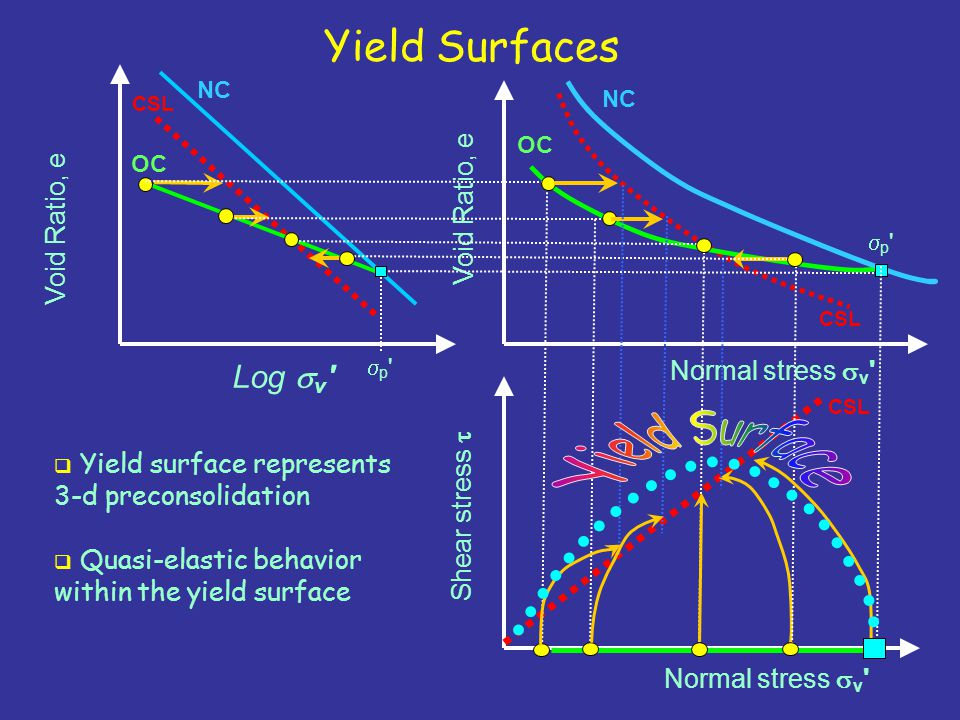 Yield Surface Yield Surfaces Log sv Void Ratio, e Void Ratio, e