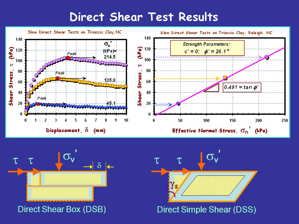 sv' sv' t t t t Direct Shear Test Results gs d Direct Shear Box (DSB)