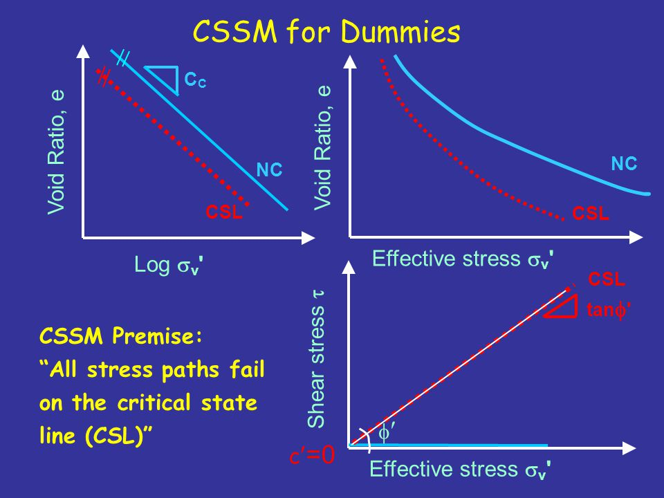 CSSM for Dummies Void Ratio, e Void Ratio, e Effective stress sv