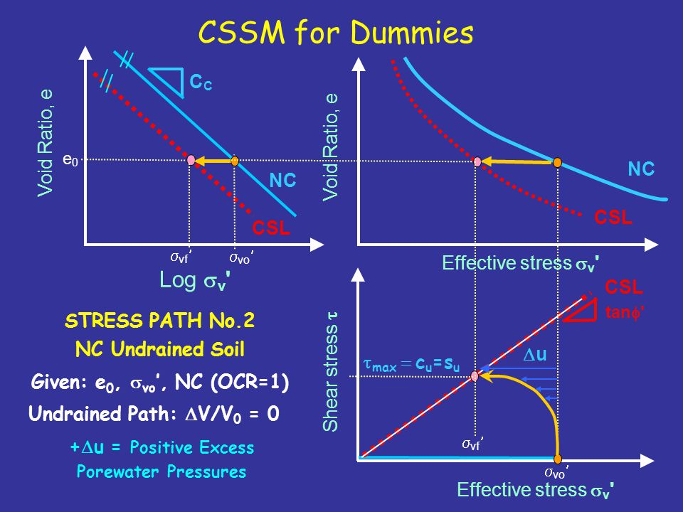 +Du = Positive Excess Porewater Pressures