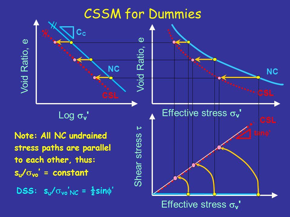 CSSM for Dummies Void Ratio, e Void Ratio, e Effective stress sv