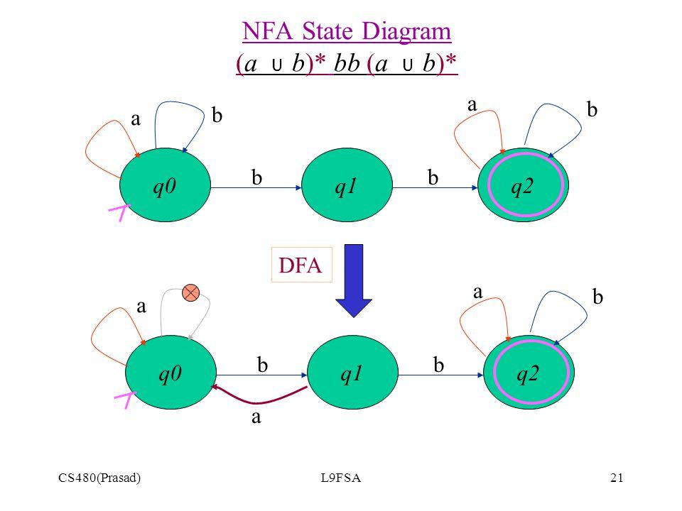 NFA State Diagram (a U b)* bb (a U b)*