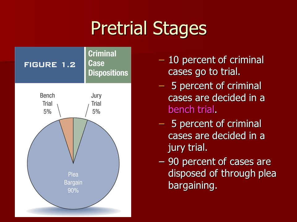 Pretrial Stages 10 percent of criminal cases go to trial.